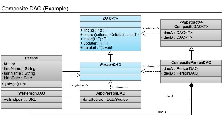 Composite DAO class diagram