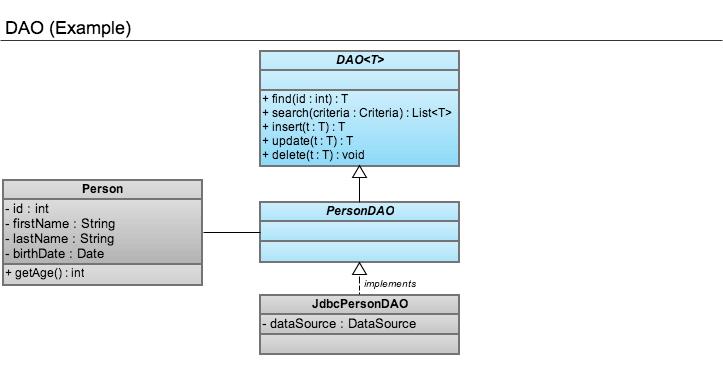 DAO class diagram
